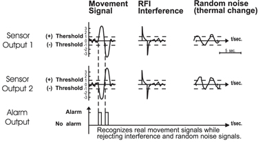 only movement signals will generate opposed polarity signals, which will be  processed by the software  any interference signals will generate same  polarity